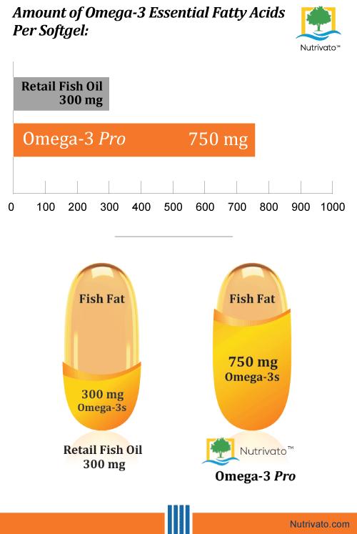 Nutrivato Omega-3 concentration per softgel capsule fish oil.